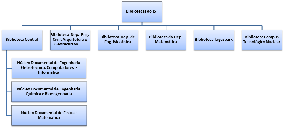 Bibliotecas_IST